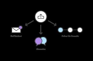 Figura 8. PR e attività successive [5]